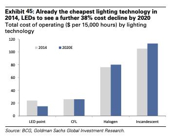 LED cost chart