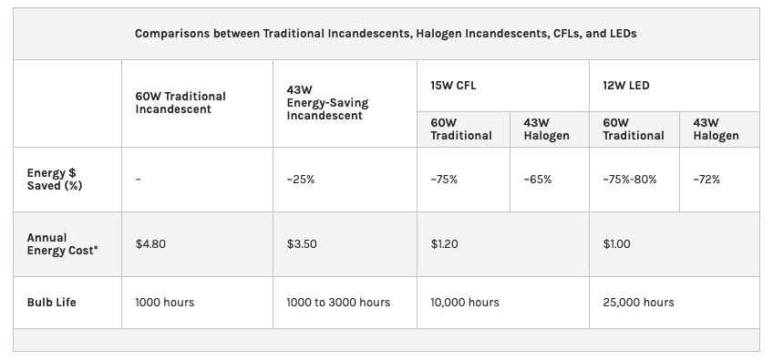LED cost comparison
